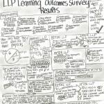 g.e@ubc Lean Launch Pad Survey Results
